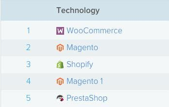 The most common e-commerce platforms right now